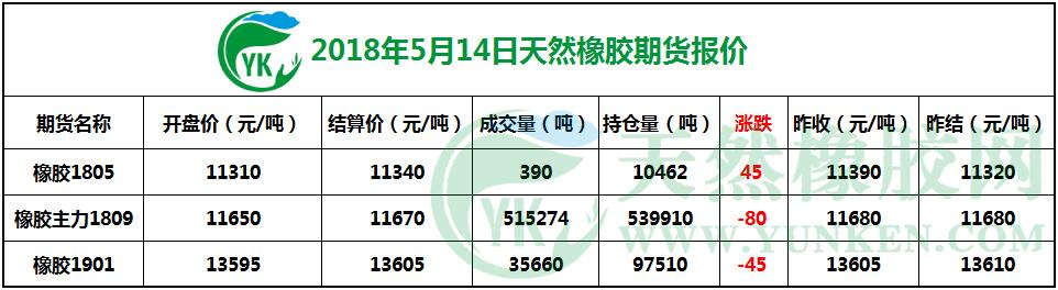 2018年5月14日天然橡胶期货报价