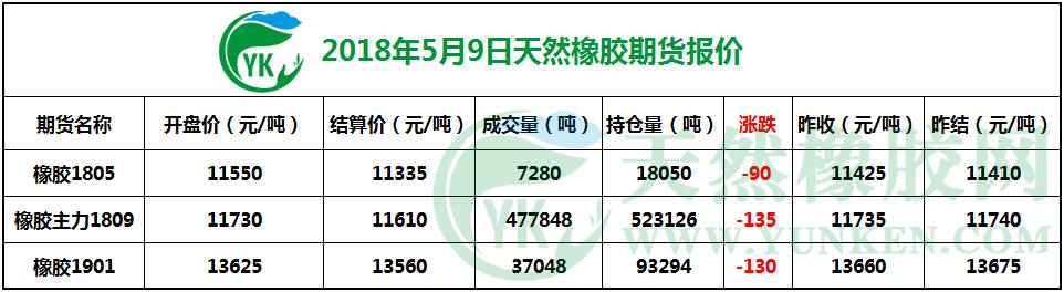 2018年5月9日天然橡胶期货报价